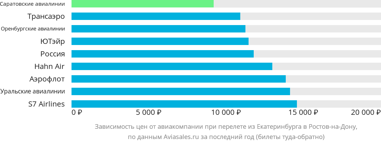 Динамика цен в зависимости от авиакомпании, совершающей перелет из Екатеринбурга в Ростов-на-Дону