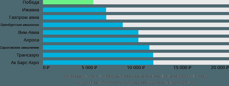 Динамика цен в зависимости от авиакомпании, совершающей перелёт из Екатеринбурга в Россию