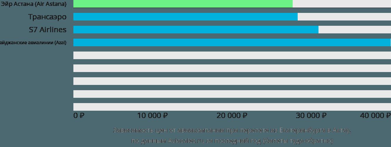 Динамика цен в зависимости от авиакомпании, совершающей перелет из Екатеринбурга в Актау