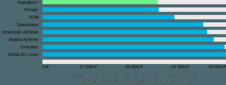 Динамика цен в зависимости от авиакомпании, совершающей перелет из Екатеринбурга в Сиэтл