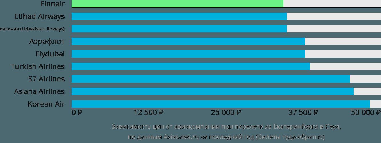 Динамика цен в зависимости от авиакомпании, совершающей перелет из Екатеринбурга в Сеул