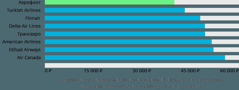 Динамика цен в зависимости от авиакомпании, совершающей перелет из Екатеринбурга в Сан-Франциско