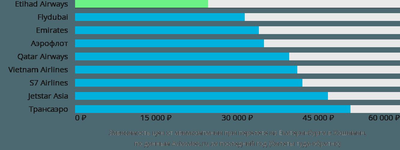 Динамика цен в зависимости от авиакомпании, совершающей перелет из Екатеринбурга в Хошимин