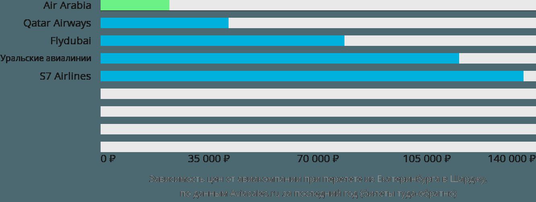 Динамика цен в зависимости от авиакомпании, совершающей перелет из Екатеринбурга в Шарджу