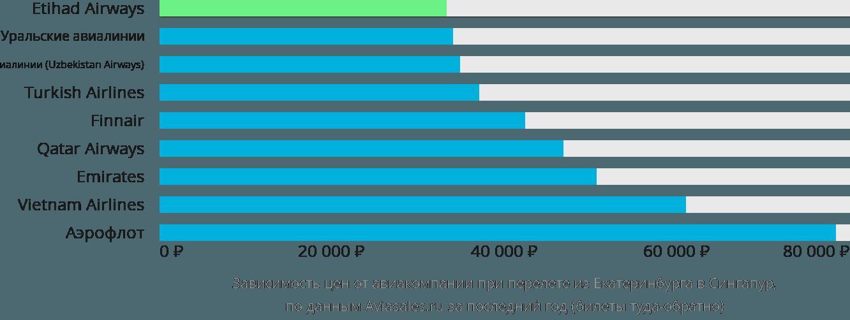 Динамика цен в зависимости от авиакомпании, совершающей перелет из Екатеринбурга в Сингапур