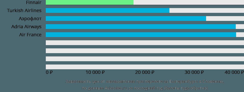 Динамика цен в зависимости от авиакомпании, совершающей перелет из Екатеринбурга в Словению