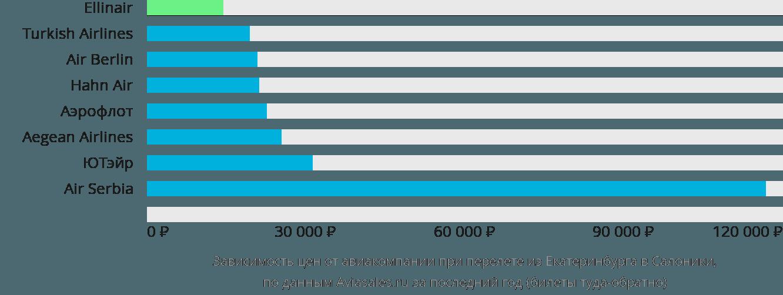 Динамика цен в зависимости от авиакомпании, совершающей перелет из Екатеринбурга в Салоники