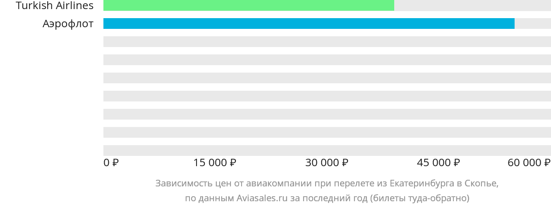 Динамика цен в зависимости от авиакомпании, совершающей перелет из Екатеринбурга в Скопье