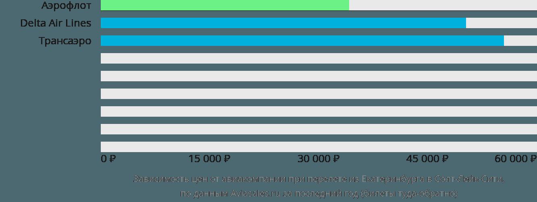 Динамика цен в зависимости от авиакомпании, совершающей перелет из Екатеринбурга в Солт-Лейк-Сити