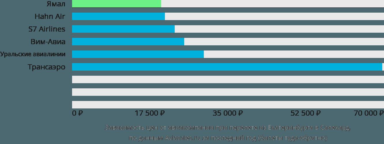 Динамика цен в зависимости от авиакомпании, совершающей перелет из Екатеринбурга в Салехард