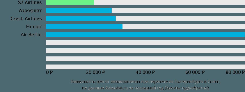 Динамика цен в зависимости от авиакомпании, совершающей перелет из Екатеринбурга в Сплит