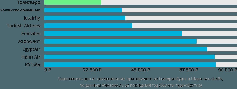 Динамика цен в зависимости от авиакомпании, совершающей перелет из Екатеринбурга в Шарм-эль-Шейх