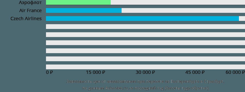 Динамика цен в зависимости от авиакомпании, совершающей перелет из Екатеринбурга в Страсбург