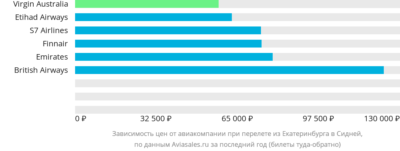 Динамика цен в зависимости от авиакомпании, совершающей перелет из Екатеринбурга в Сидней