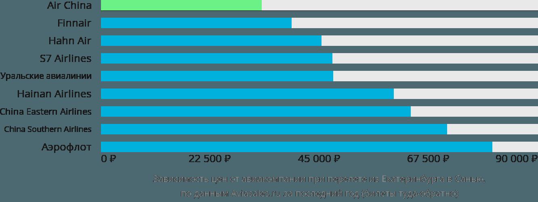 Динамика цен в зависимости от авиакомпании, совершающей перелет из Екатеринбурга в Санью