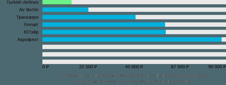 Динамика цен в зависимости от авиакомпании, совершающей перелет из Екатеринбурга в Зальцбург