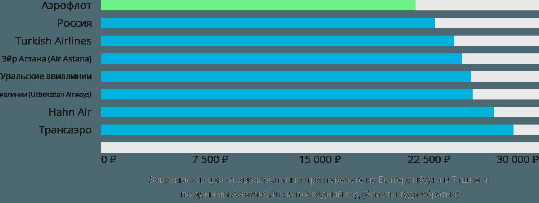 Динамика цен в зависимости от авиакомпании, совершающей перелет из Екатеринбурга в Ташкент