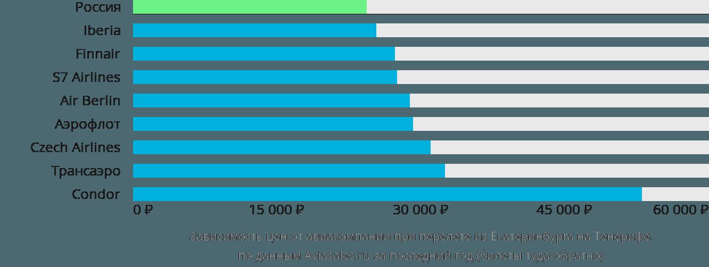 Динамика цен в зависимости от авиакомпании, совершающей перелет из Екатеринбурга на Тенерифе