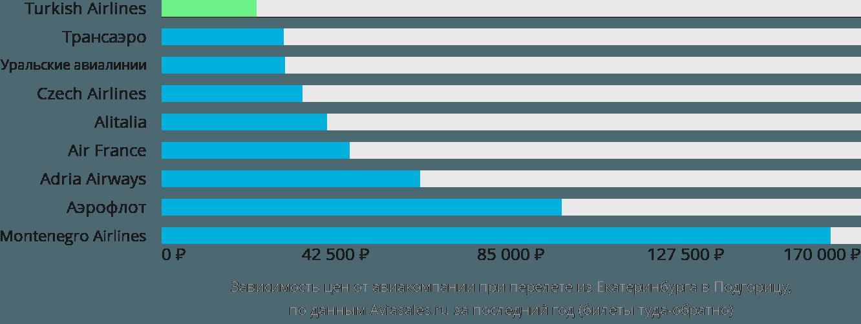 Динамика цен в зависимости от авиакомпании, совершающей перелет из Екатеринбурга в Подгорицу