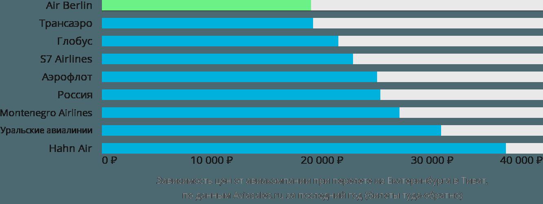 Динамика цен в зависимости от авиакомпании, совершающей перелет из Екатеринбурга в Тиват