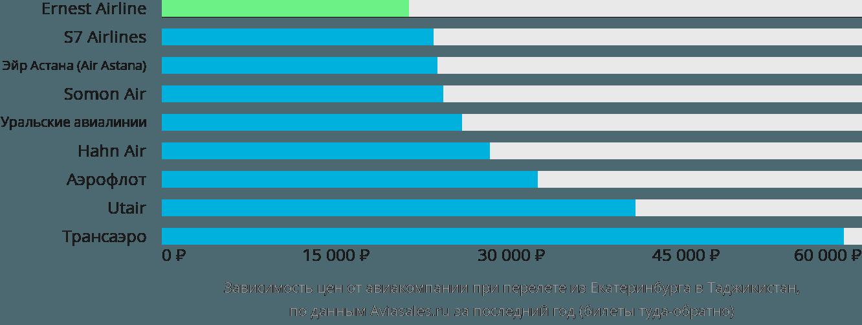 Динамика цен в зависимости от авиакомпании, совершающей перелет из Екатеринбурга в Таджикистан