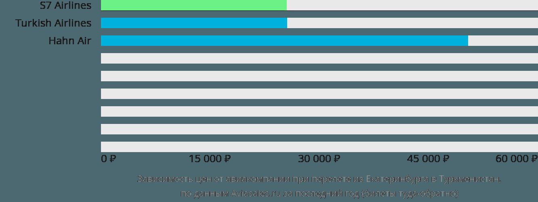 Динамика цен в зависимости от авиакомпании, совершающей перелет из Екатеринбурга в Туркменистан