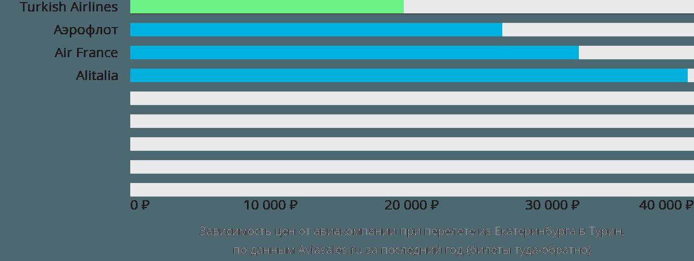 Динамика цен в зависимости от авиакомпании, совершающей перелет из Екатеринбурга в Турин
