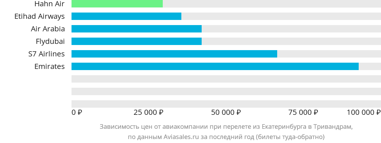 Динамика цен в зависимости от авиакомпании, совершающей перелет из Екатеринбурга в Тривандрам