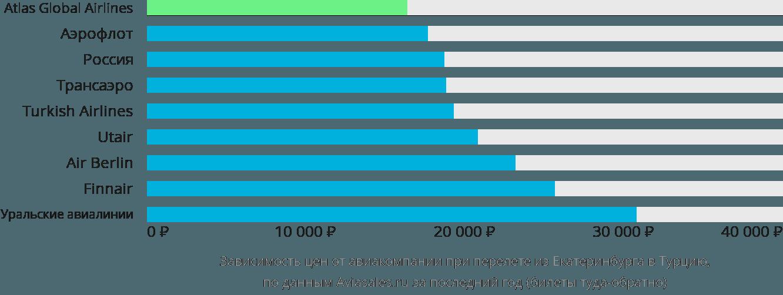 Динамика цен в зависимости от авиакомпании, совершающей перелёт из Екатеринбурга в Турцию