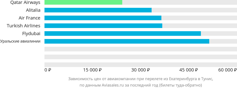 Динамика цен в зависимости от авиакомпании, совершающей перелет из Екатеринбурга в Тунис