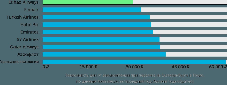 Динамика цен в зависимости от авиакомпании, совершающей перелет из Екатеринбурга в Токио