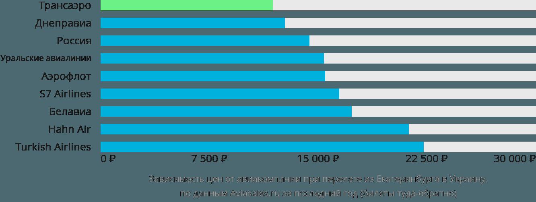 Динамика цен в зависимости от авиакомпании, совершающей перелёт из Екатеринбурга в Украину