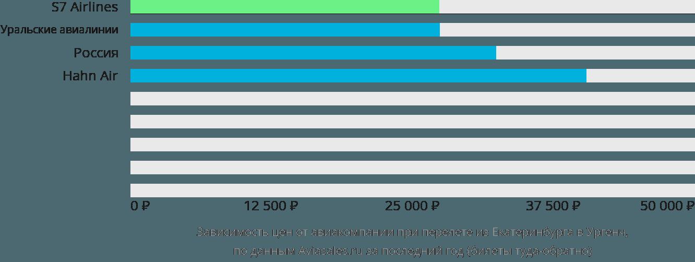 Динамика цен в зависимости от авиакомпании, совершающей перелет из Екатеринбурга в Ургенч