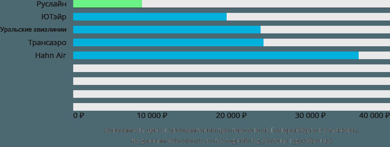Динамика цен в зависимости от авиакомпании, совершающей перелет из Екатеринбурга в Ульяновск