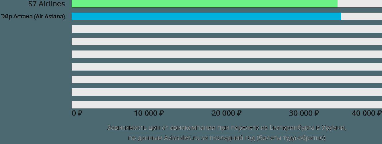 Динамика цен в зависимости от авиакомпании, совершающей перелет из Екатеринбурга в Урумчи