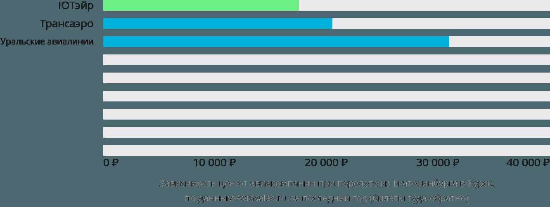 Динамика цен в зависимости от авиакомпании, совершающей перелет из Екатеринбурга в Курск