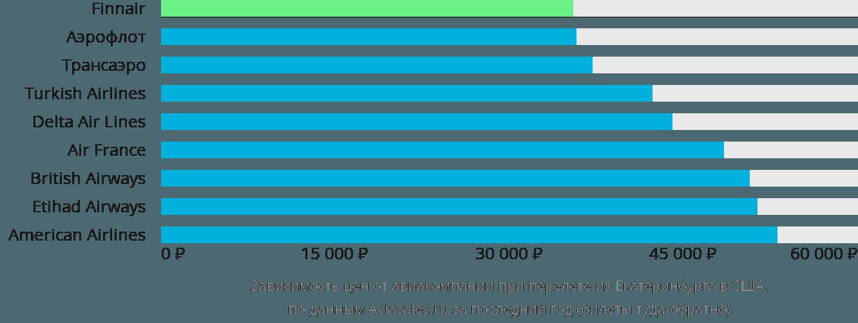 Динамика цен в зависимости от авиакомпании, совершающей перелет из Екатеринбурга в США