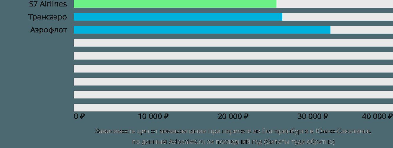 Динамика цен в зависимости от авиакомпании, совершающей перелет из Екатеринбурга в Южно-Сахалинск