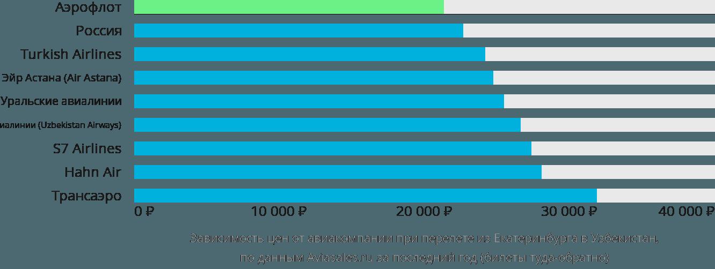 Динамика цен в зависимости от авиакомпании, совершающей перелет из Екатеринбурга в Узбекистан