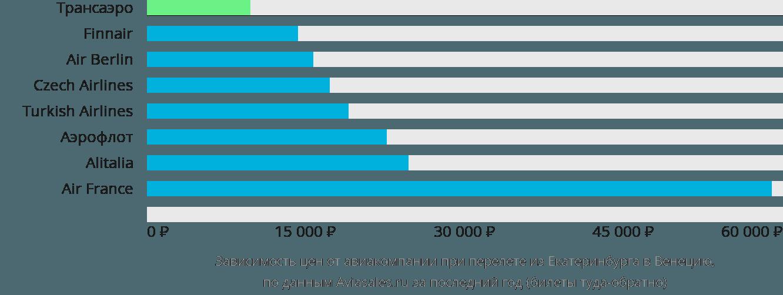Динамика цен в зависимости от авиакомпании, совершающей перелет из Екатеринбурга в Венецию