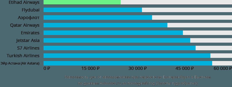 Динамика цен в зависимости от авиакомпании, совершающей перелет из Екатеринбурга в Вьетнам