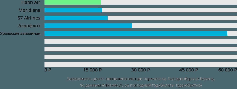 Динамика цен в зависимости от авиакомпании, совершающей перелет из Екатеринбурга в Верону