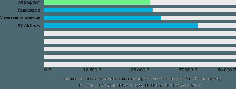 Динамика цен в зависимости от авиакомпании, совершающей перелет из Екатеринбурга во Владивосток