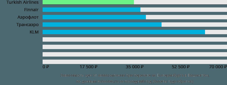 Динамика цен в зависимости от авиакомпании, совершающей перелет из Екатеринбурга в Вашингтон