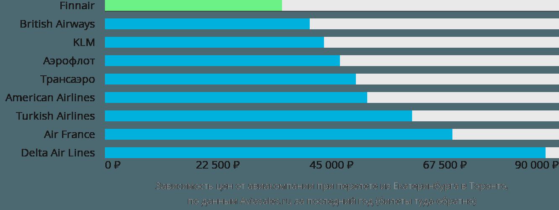 Динамика цен в зависимости от авиакомпании, совершающей перелет из Екатеринбурга в Торонто