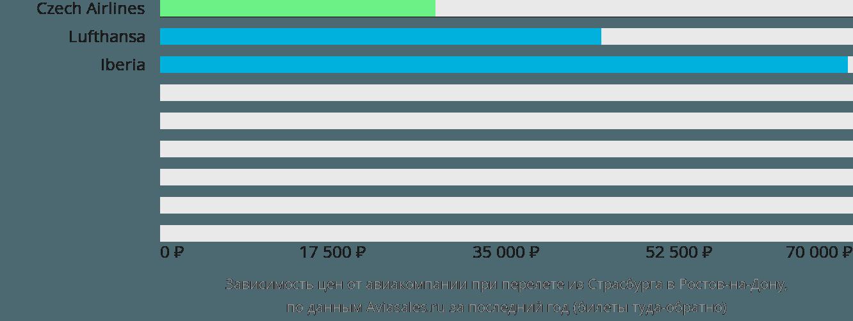 Динамика цен в зависимости от авиакомпании, совершающей перелет из Страсбурга в Ростов-на-Дону