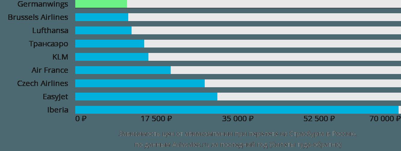 Динамика цен в зависимости от авиакомпании, совершающей перелёт из Страсбурга в Россию