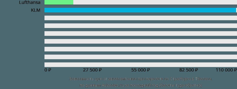 Динамика цен в зависимости от авиакомпании, совершающей перелет из Страсбурга в Тбилиси