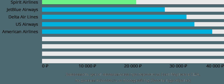 Динамика цен в зависимости от авиакомпании, совершающей перелет из Синт-Мартена в США