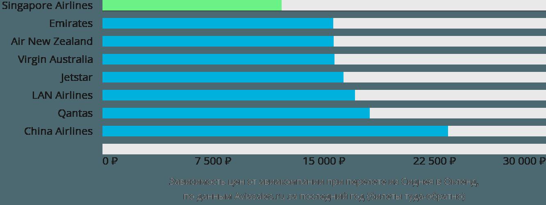 Динамика цен в зависимости от авиакомпании, совершающей перелет из Сиднея в Окленд